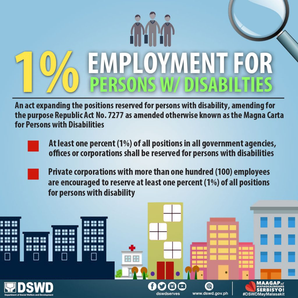 1% Employment of PWDs