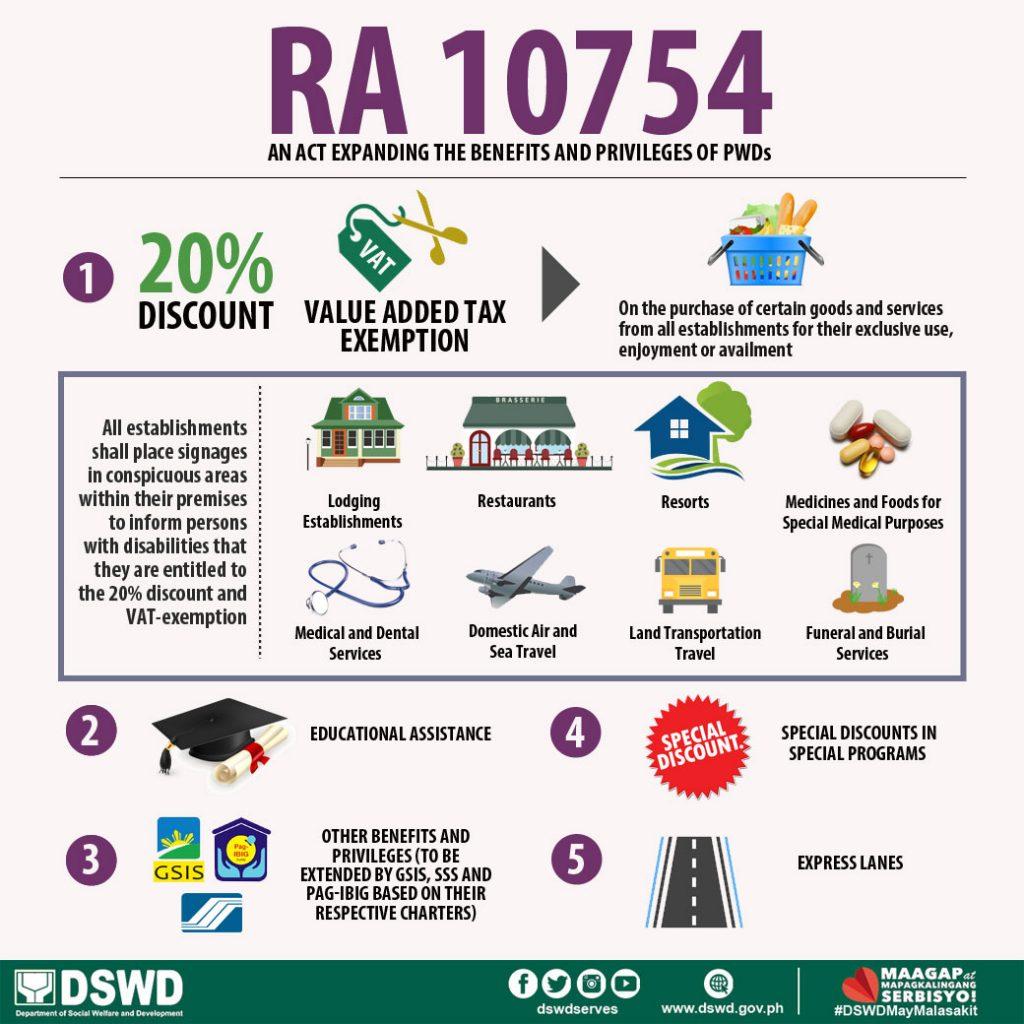 RA 10754: Magna Carta For PWDs